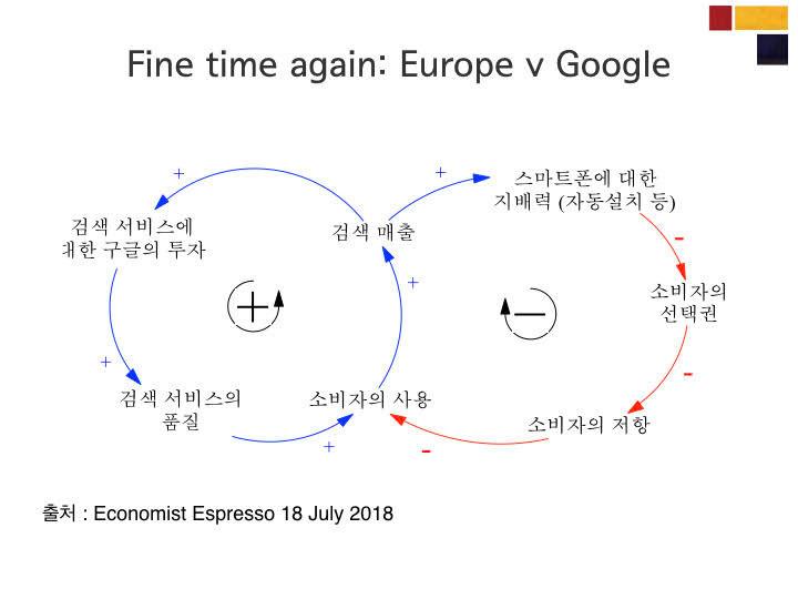 인과순환지도 습작 : Fine time again: Europe v Google