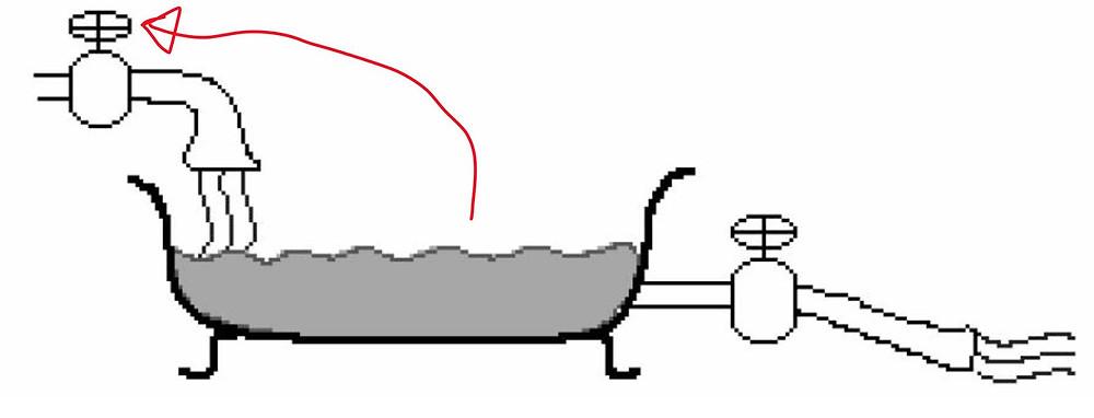 (그림2) 피드백이 있는 욕조모델