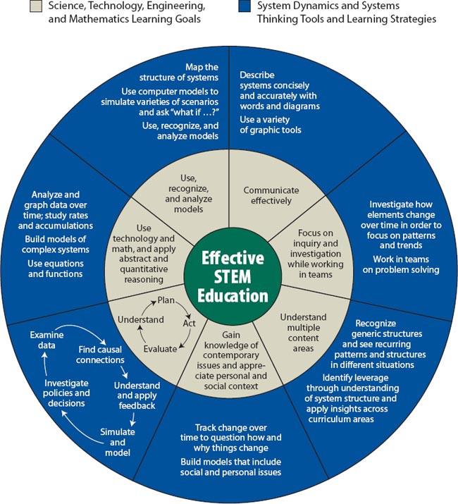 학교 교육과 시스템 사고 교육