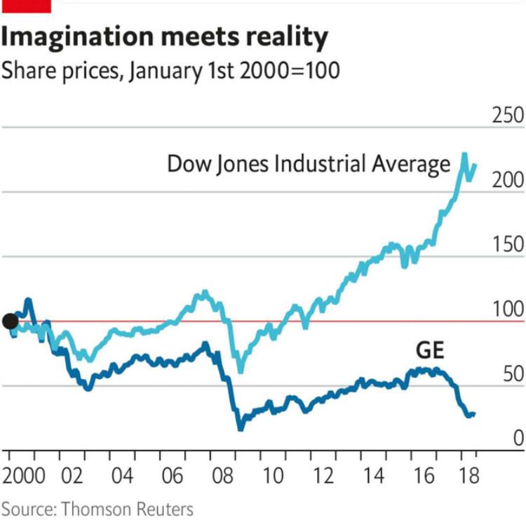 호사가들의 호재 ; GE의 흔들림