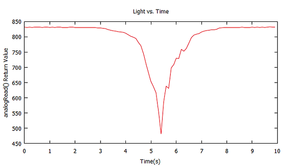 Graphing_Light_Example_Graph.png
