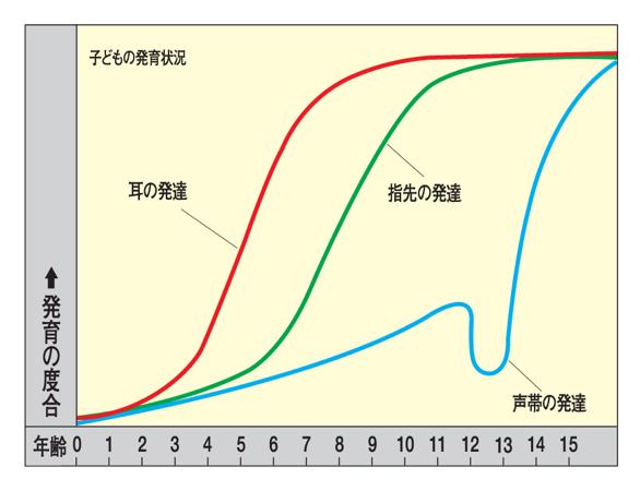 耳の発達.png