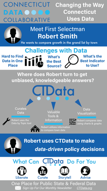 CT Data Theory of Change Infographic