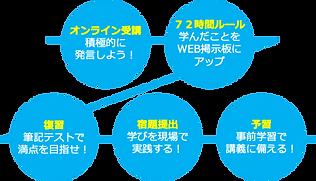 学びのサイクル.png