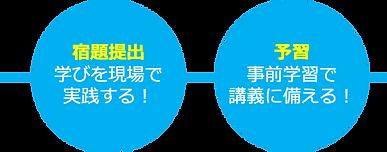 学びのサイクル2.png