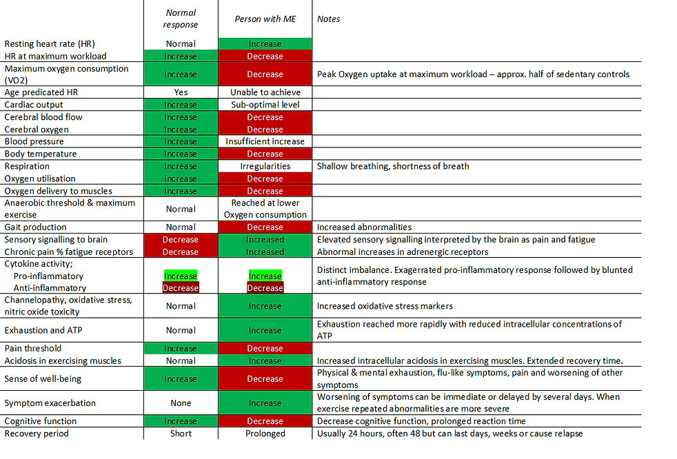 Physiological response table pic.png