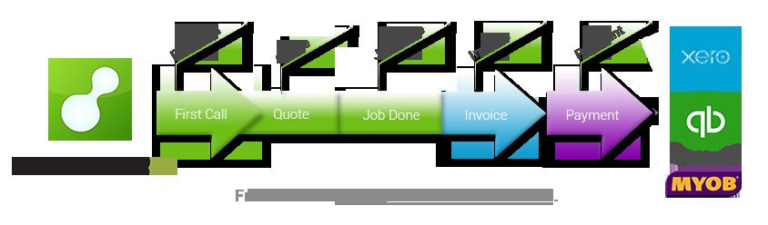 ServiceM8-Accounting-process-MXQ.png