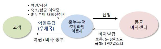 비자안내(도표)20200227_75.JPG
