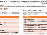 新型コロナ感染拡大予防法 3月11日施行