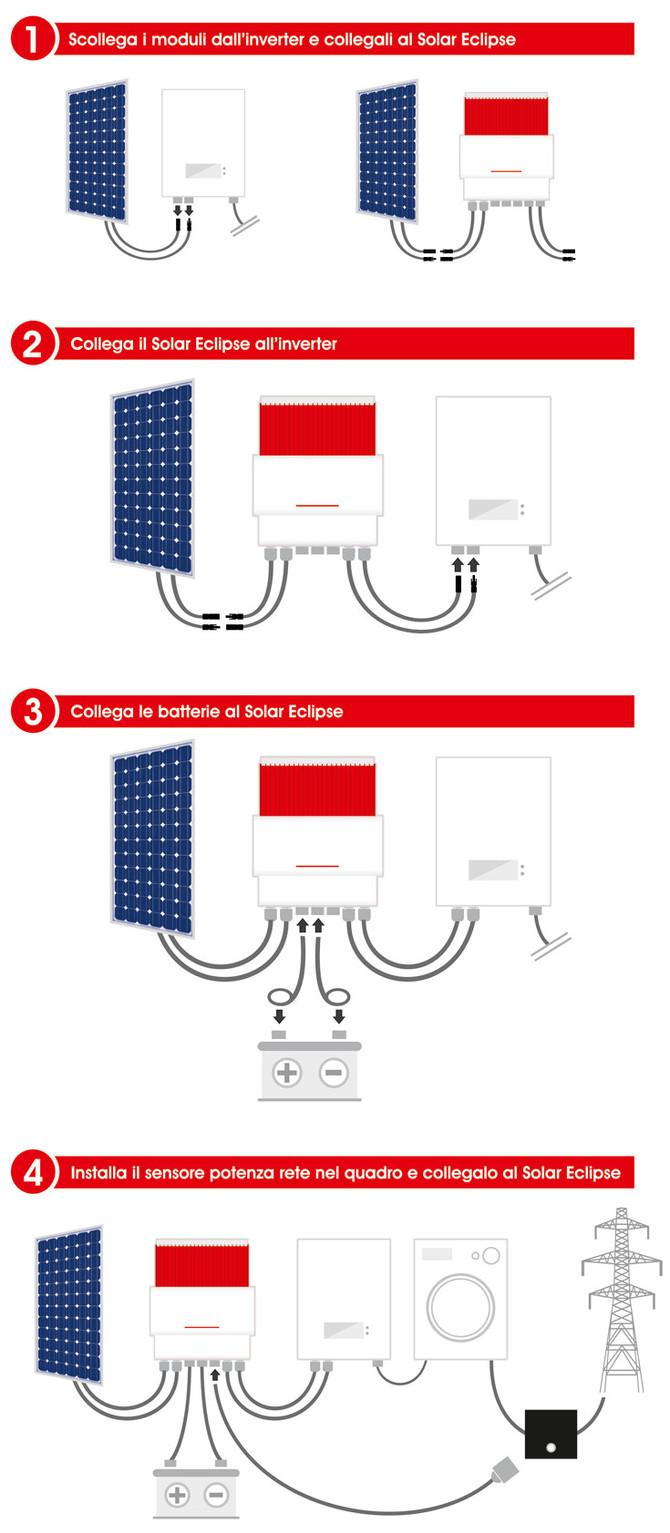Accumula l'energia prodotta in eccesso dal tuo impianto