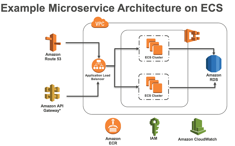 An-example-microservices-deployment-on-A