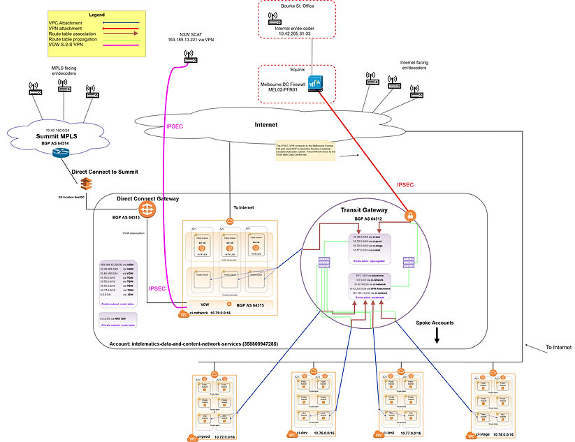 Intelematics_NW_discovery_v0.2-Copy of I