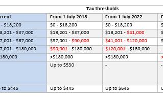 Budget 2018-19 The 'Breadwinners' Budget