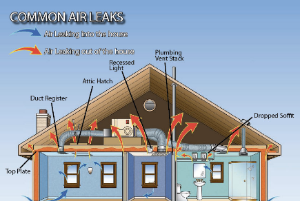 Finding and Sealing Attic Air Leaks