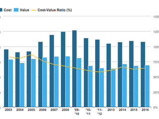 Key Trends in the Cost v Value Report