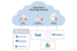Trend Micro Cloud App Security protege Office 365, Box, Dropbox, Google Drive, Sharepoint, Exchange, Onedrive para empresas, escaneo de amenazas, sandboxing y prevencion de perdida de datos, User Protection Solution