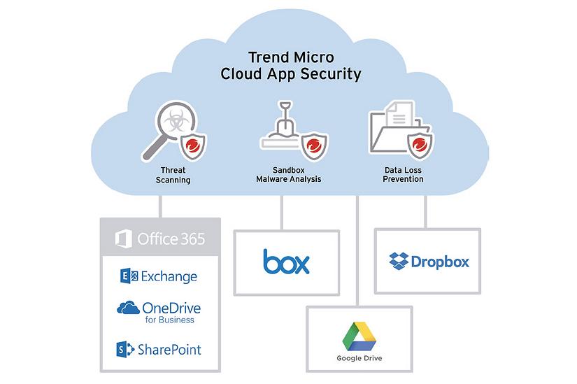 Trend Micro Cloud App Security protege Office 365, Box, Dropbox, Google Drive, Sharepoint, Exchange, Onedrive para empresas, escaneo de amenazas, sandboxing y prevencion de perdida de datos, User Protection Solution