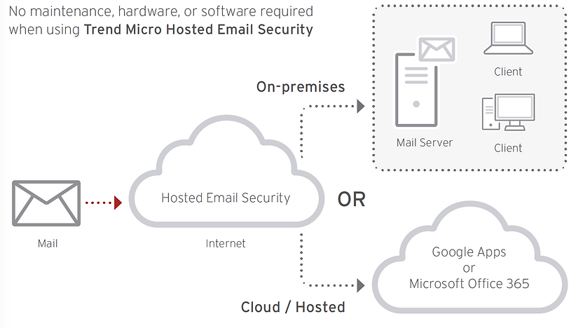 Trend Micro Hosted Email Security, HES, no requiere matenimieno ni hardware, pretege mail server on premises y cloud G Suite y Offce 365