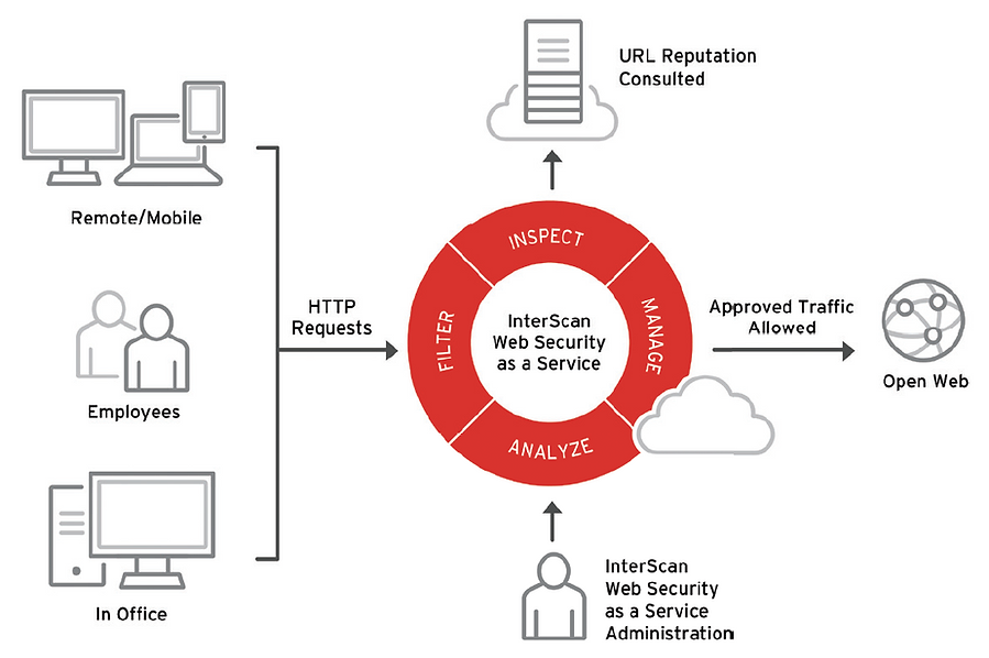 Trend Micro InterScan Web Security as a Service inpecciona analiza filtra y gestiona los ataques a su red, es User Protection Solution, remoto u oficina