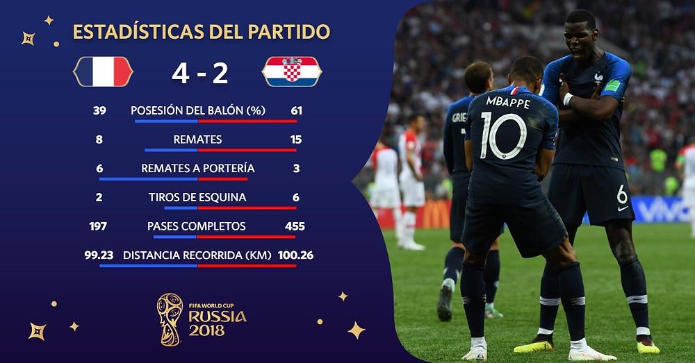 Estadísticas Francia Vs. Croacia