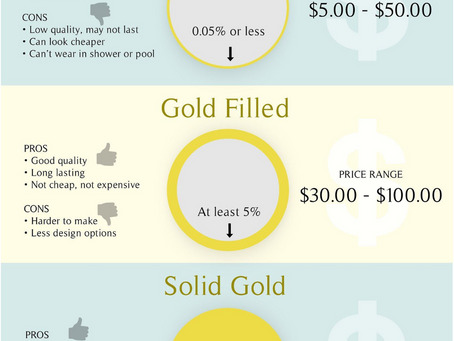 What is the estimated price range of Gold plated, gold filled and solid gold?