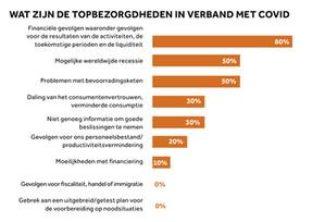 Belgische CFO'S maken zich zorgen over economische recessie door COVID-19