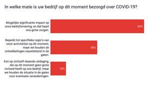 Bezorgdheid over productiviteit top of mind bij Belgische bedrijven