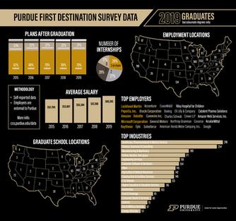 First Destination Survey