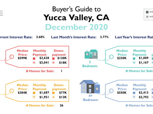 December 2020 Market Reports and Buyer's Guide Statistics