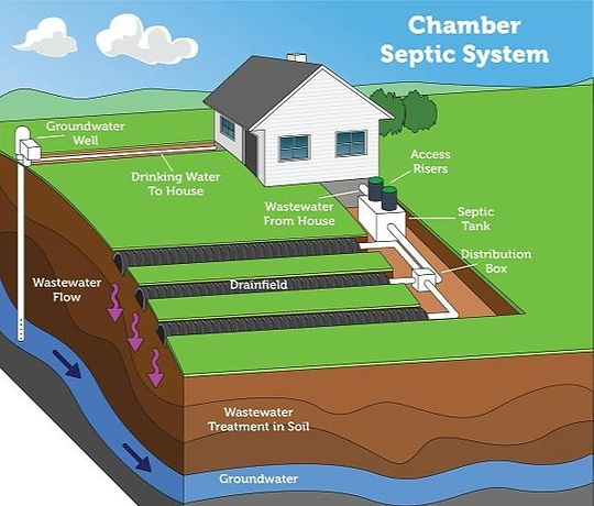 Chamber_Septic_System-600x592
