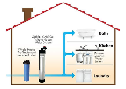 Whole-House-Filtration-System-Diagram