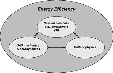 UAV energy efficiency.png