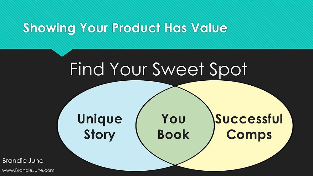 Venn diagram for authors and writers on finding their ideal readers.