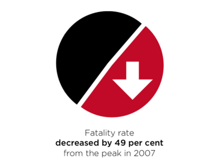 49% DECREASE in workplace fatality rates over 10 years reported by Safe Work Australia