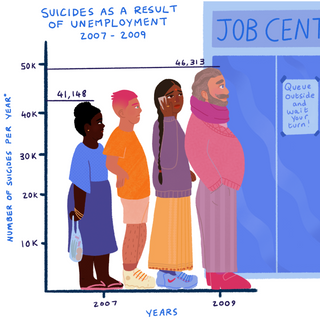 Infographic looking at the annual increase in suicides during the 2008 recession, linking increased suicides to increased unemployment.
