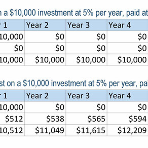 What is Compound Interest and How does it Work?