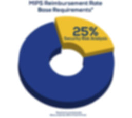 MIPS Reimbursement Rate