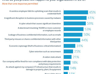 Survey of Security Officers Predicts Increase in Data Breaches