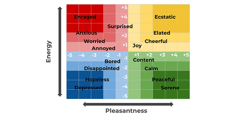 A chart shows a variety of emotions and how they affect people's energy and pleasantness