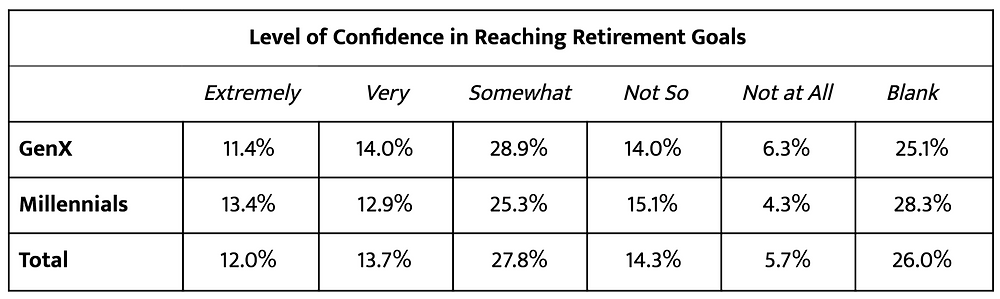 Table showing Impart Wealth Hive levels of confidence in reaching retirement goals