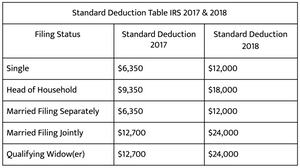 A table depicting standard deductions allowed by the IRS in 2017 & 2018