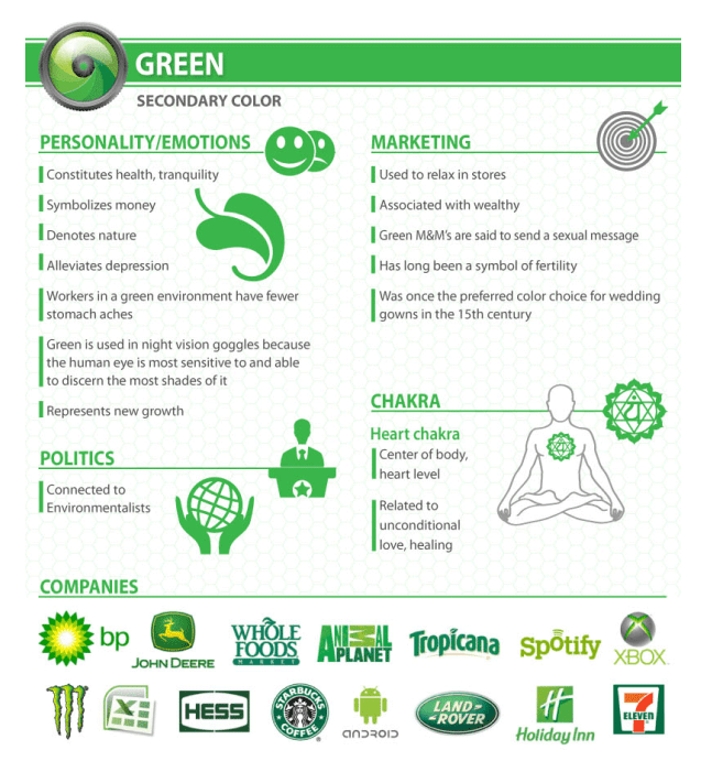 Green as a colour choice in brand photography - inforgraphic by Havelock - commercial photographers in Bristol