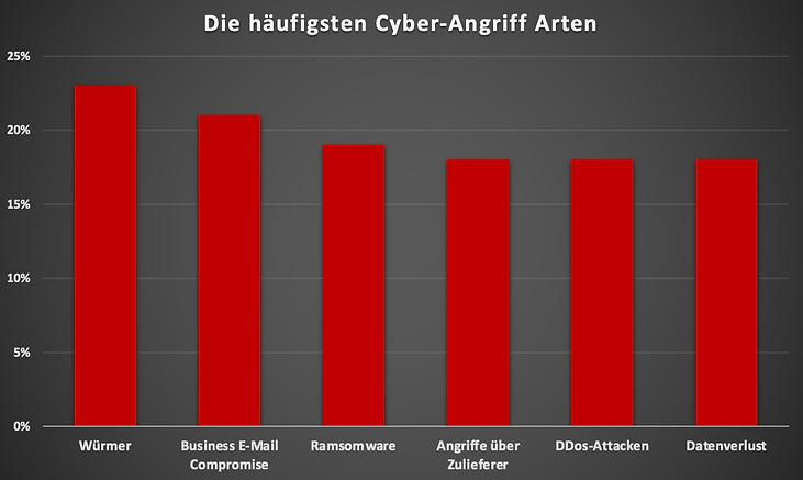 Mermeze CyberAngriffe.png