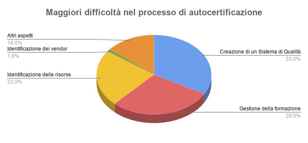 Studi Clinici Fase I: difficoltà autocertificazione