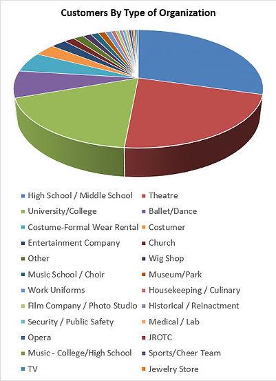 CustomersByType-Graph 2021-10-4.jpg