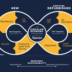 Xperien Xplains - Join the Curcular Economy