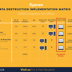 Data Destruction Implementation Matrix