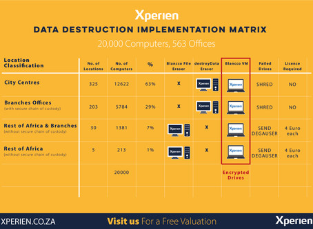 Remote & Centralised Data Destruction