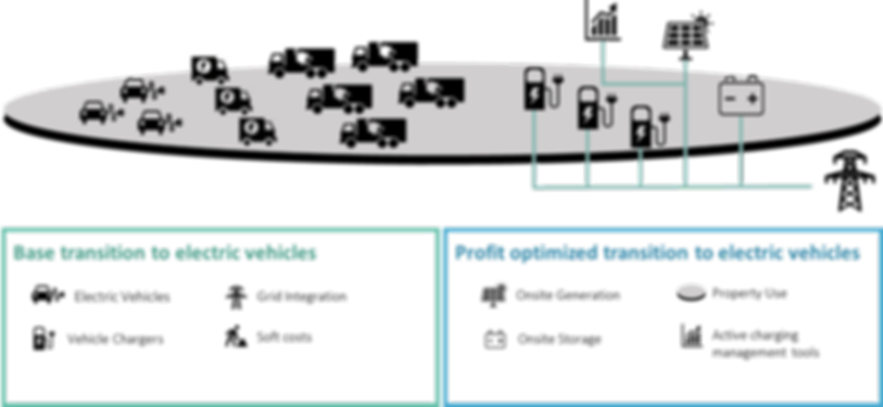 components of an electric vehicle operation infrastructure chargin battery storage