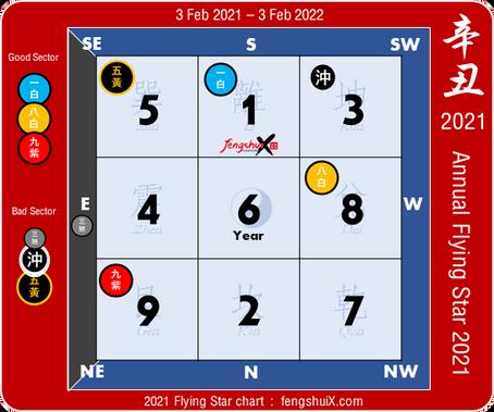 Fengshui Annual Flying Star 2021 ฮวงจุ้ยประจำปี 2564